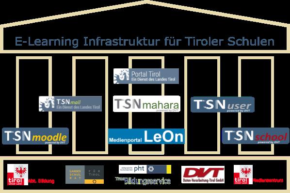 E-Learning Infrastruktur für Tiroler Schulen